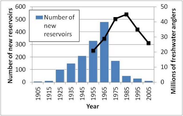 Number of new reservoirs